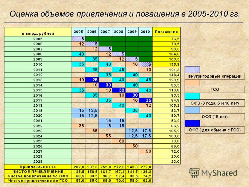 18 Оценка объемов привлечения и погашения в 2005-2010 гг.