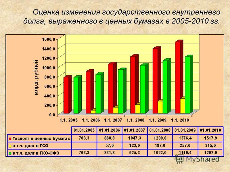 19 Оценка изменения государственного внутреннего долга, выраженного в ценных бумагах в 2005-2010 гг.