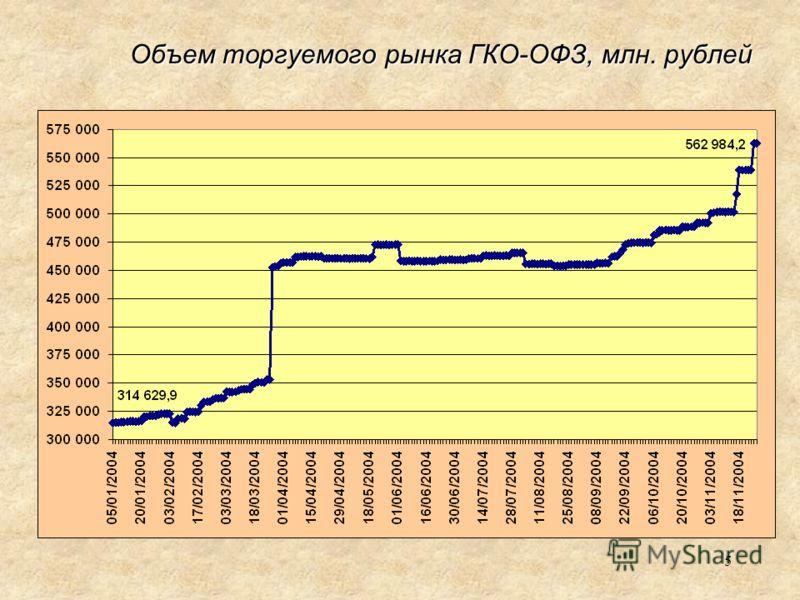 5 Объем торгуемого рынка ГКО-ОФЗ, млн. рублей