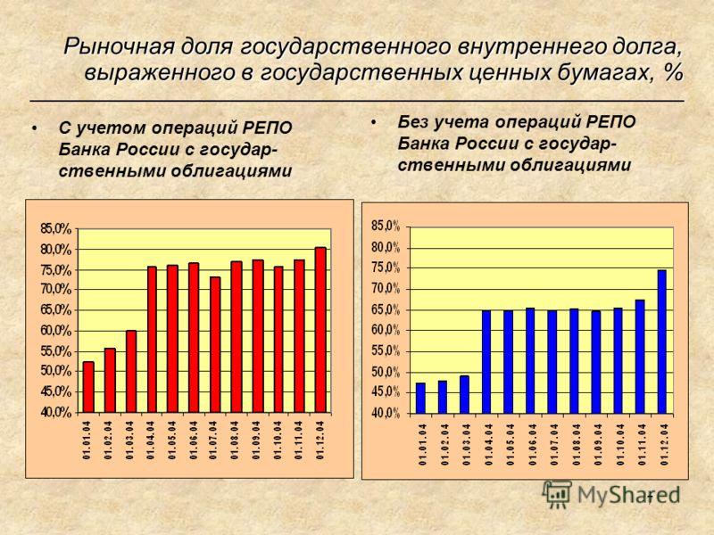 7 Рыночная доля государственного внутреннего долга, выраженного в государственных ценных бумагах, % С учетом операций РЕПО Банка России с государ- ственными облигациями Без учета операций РЕПО Банка России с государ- ственными облигациями