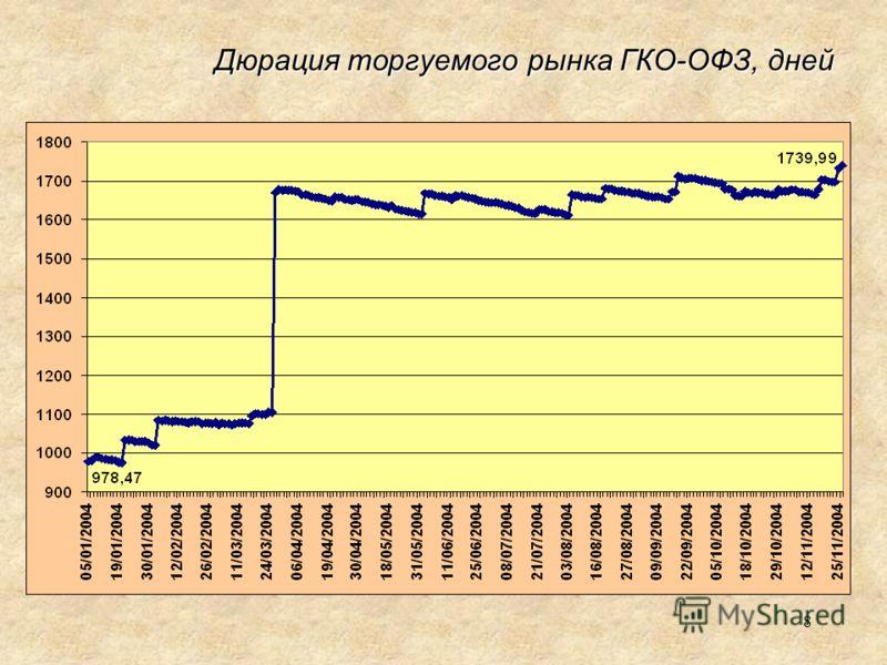 8 Дюрация торгуемого рынка ГКО-ОФЗ, дней
