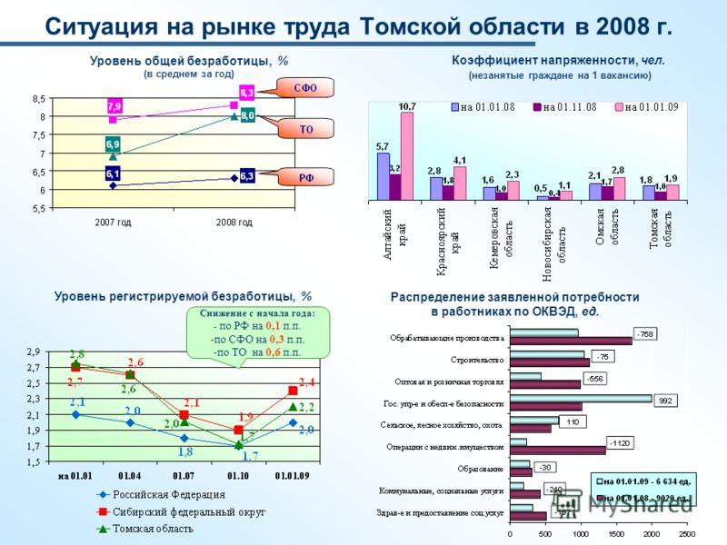Ситуация на рынке труда Томской области в 2008 г. Уровень регистрируемой безработицы, % Снижение с начала года: - по РФ на 0,1 п.п. -по СФО на 0,3 п.п. -по ТО на 0,6 п.п. Уровень общей безработицы, % (в среднем за год) Коэффициент напряженности, чел.
