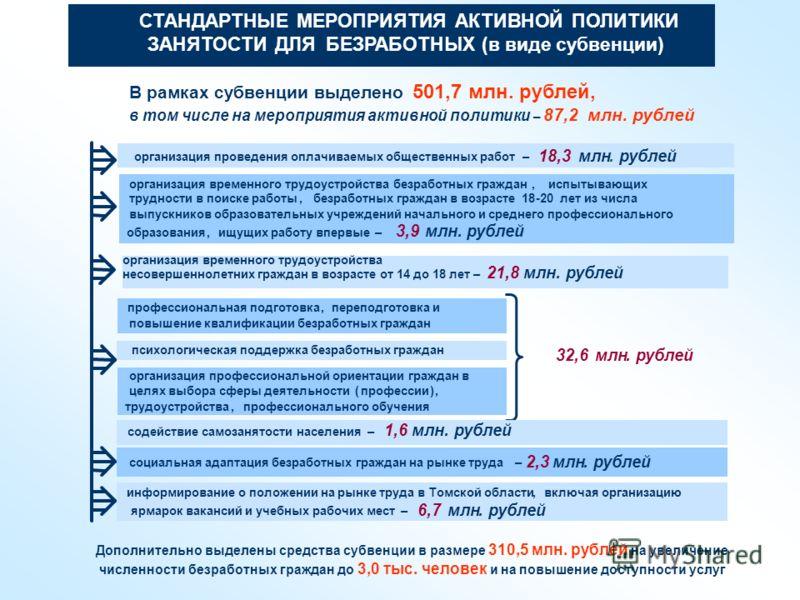 СТАНДАРТНЫЕ МЕРОПРИЯТИЯ АКТИВНОЙ ПОЛИТИКИ ЗАНЯТОСТИ ДЛЯ БЕЗРАБОТНЫХ(в виде субвенции) организация проведения оплачиваемых общественных работ– 18,3млн.рублей организация временного трудоустройства безработных граждан,испытывающих трудности в поиске ра