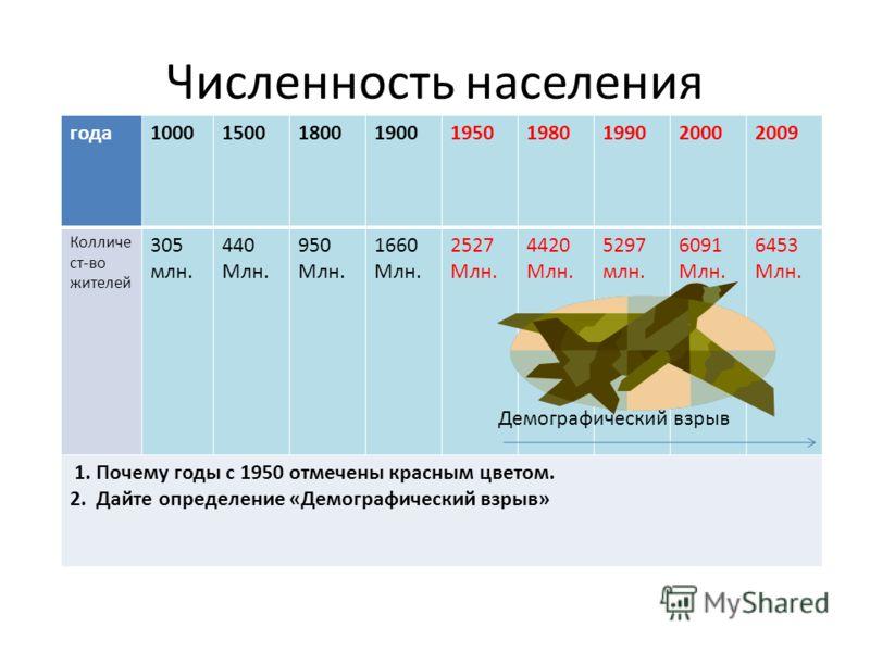 Численность населения года100015001800190019501980199020002009 Колличе ст-во жителей 305 млн. 440 Млн. 950 Млн. 1660 Млн. 2527 Млн. 4420 Млн. 5297 млн. 6091 Млн. 6453 Млн. 1. Почему годы с 1950 отмечены красным цветом. 2. Дайте определение «Демографи