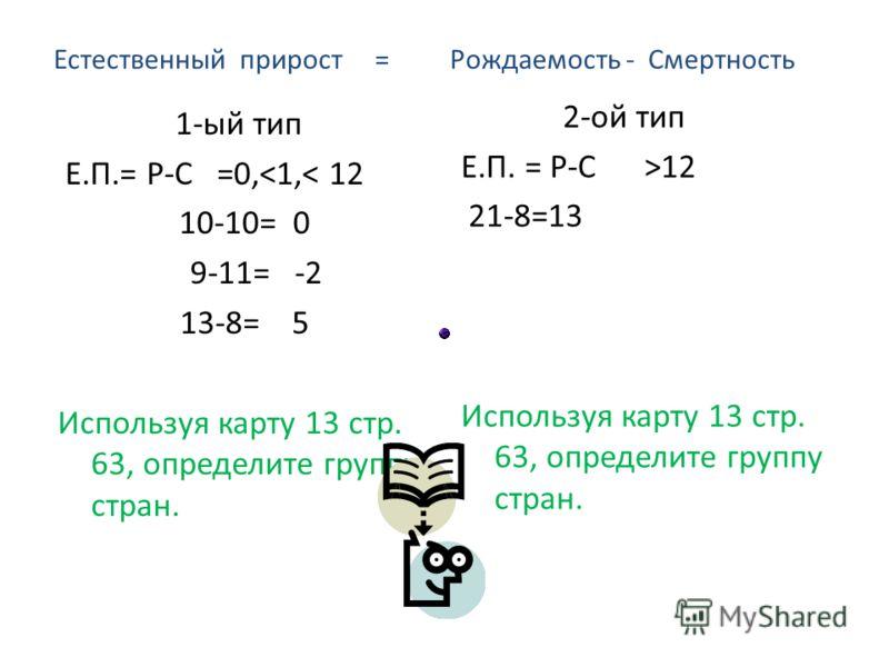 Естественный прирост = Рождаемость - Смертность 1-ый тип Е.П.= Р-С =0,12 21-8=13 Используя карту 13 стр. 63, определите группу стран.