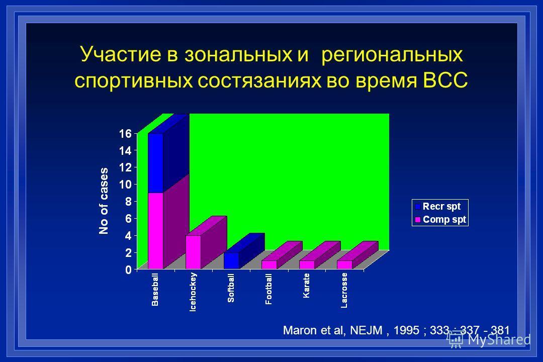Участие в зональных и региональных спортивных состязаниях во время ВСС Maron et al, NEJM, 1995 ; 333 : 337 - 381