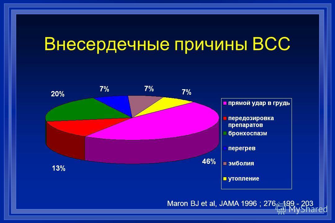 Внесердечные причины ВСС Maron BJ et al, JAMA 1996 ; 276 : 199 - 203
