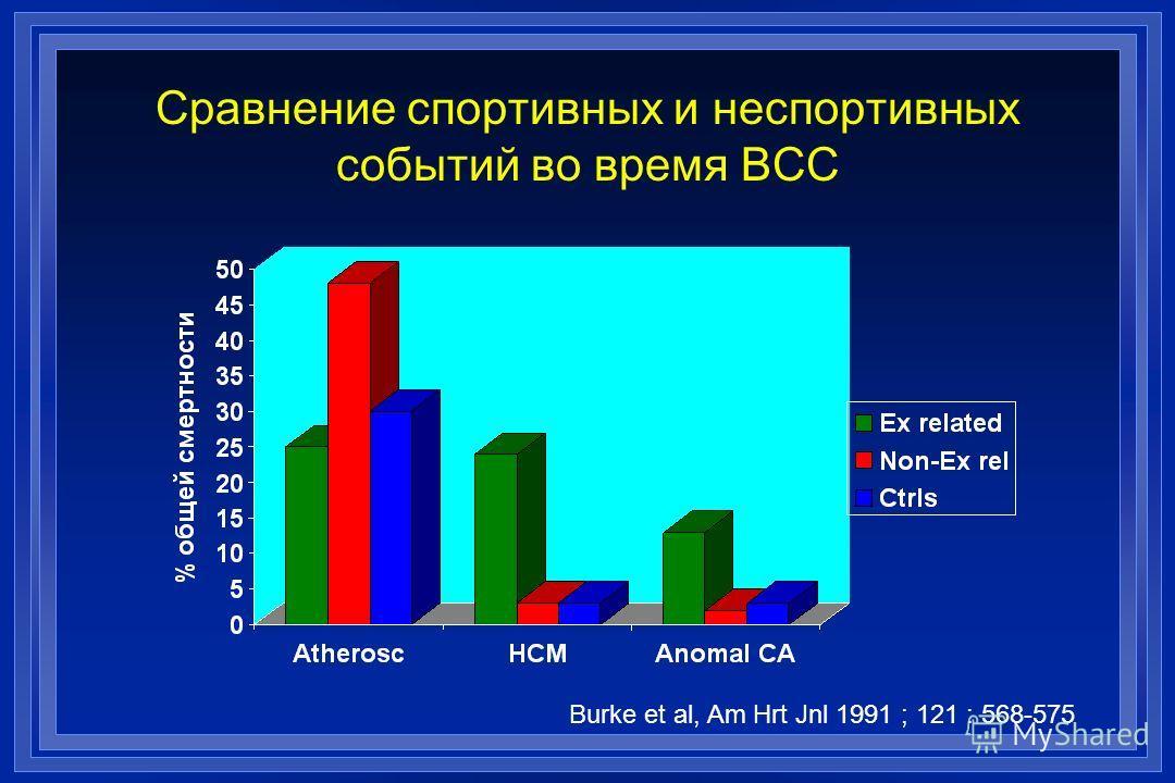 Сравнение спортивных и неспортивных событий во время ВСС Burke et al, Am Hrt Jnl 1991 ; 121 : 568-575