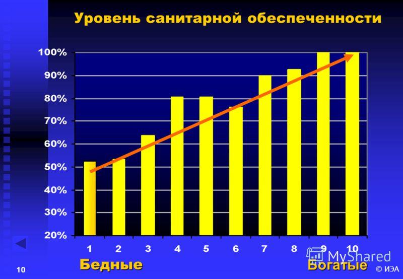 © ИЭА9 Младенческая смертность БогатыеБедные