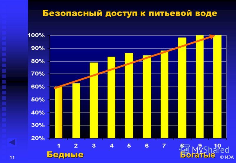 © ИЭА10 Уровень санитарной обеспеченности БогатыеБедные
