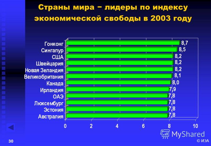© ИЭА29 Индекс экономической свободы в мире в 2003 году.