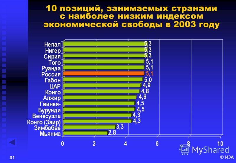 © ИЭА30 Страны мира лидеры по индексу экономической свободы в 2003 году