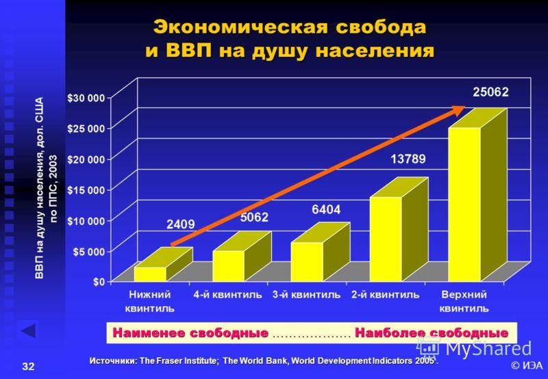 © ИЭА31 10 позиций, занимаемых странами с наиболее низким индексом экономической свободы в 2003 году