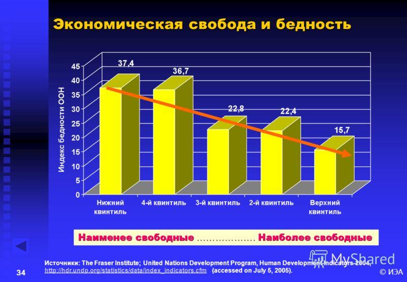 © ИЭА33 Экономическая свобода и экономический рост Источники: The Fraser Institute; The World Bank, World Development Indicators 2005.