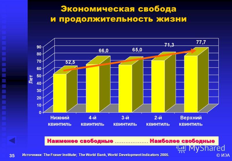 © ИЭА34 Источники: The Fraser Institute; United Nations Development Program, Human Development Indicators 2004, http://hdr.undp.org/statistics/data/index_indicators.cfm (accessed on July 5, 2005). http://hdr.undp.org/statistics/data/index_indicators.