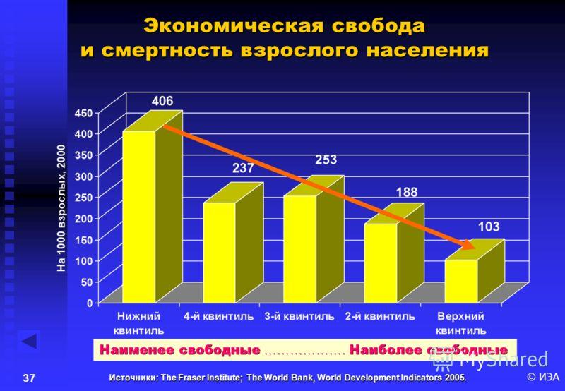 © ИЭА36 Источники: The Fraser Institute; The World Bank, World Development Indicators 2005. Экономическая свобода и младенческая смертность