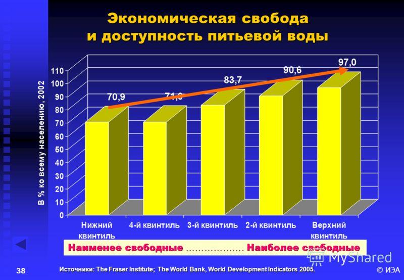 © ИЭА37 Источники: The Fraser Institute; The World Bank, World Development Indicators 2005. Экономическая свобода и смертность взрослого населения