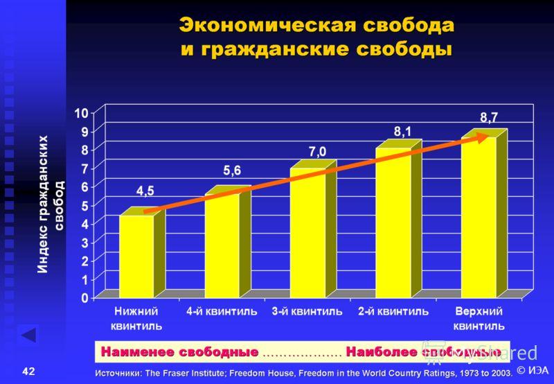 © ИЭА41 Экономическая свобода и политическая стабильность Источники: The Fraser Institute; The World Bank Group, Governance & Anti-Corruption 2005.