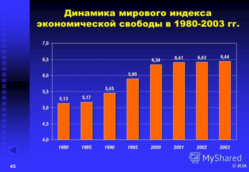 © ИЭА44 Экономическая свобода решает почти все проблемы «Всё » Индекс экономической свободы