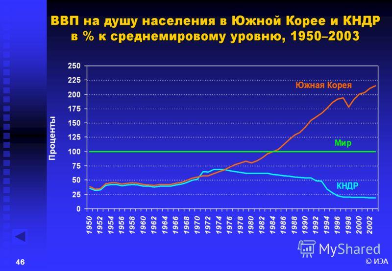 © ИЭА45 Динамика мирового индекса экономической свободы в 1980-2003 гг.