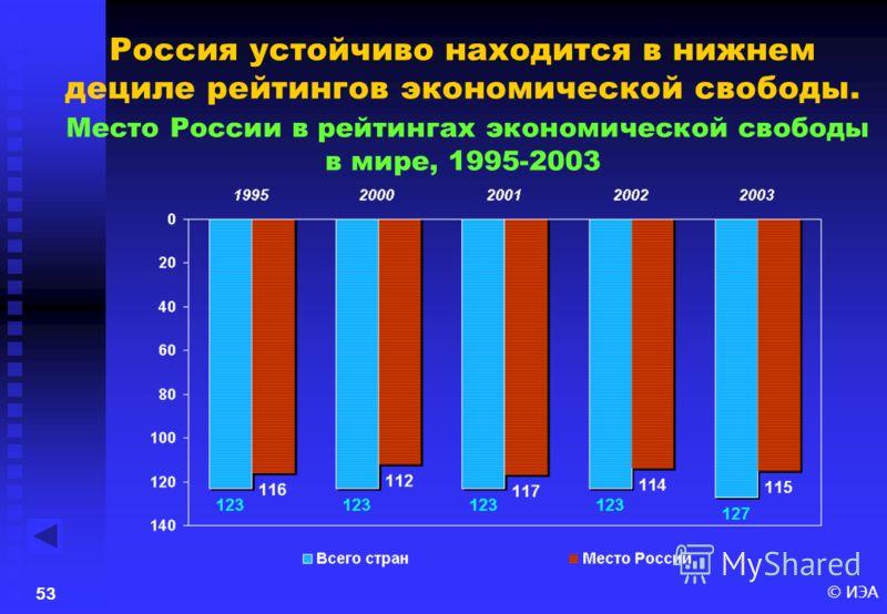© ИЭА52 Динамика индекса экономической свободы в России в 1995-2003 гг.