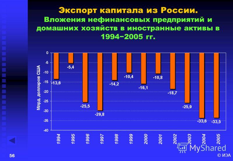 © ИЭА55 Индексы российского ВВП (1998=100%): фактический и скорректированный