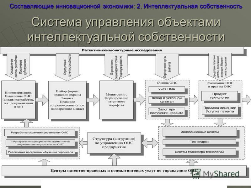 Система управления объектами интеллектуальной собственности Составляющие инновационной экономики: 2. Интеллектуальная собственность