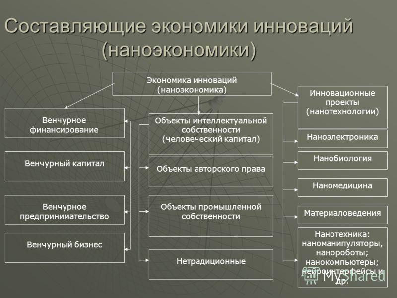 Составляющие экономики инноваций (наноэкономики) Венчурное предпринимательство Объекты интеллектуальной собственности (человеческий капитал) Объекты авторского права Объекты промышленной собственности Нетрадиционные Инновационные проекты (нанотехноло