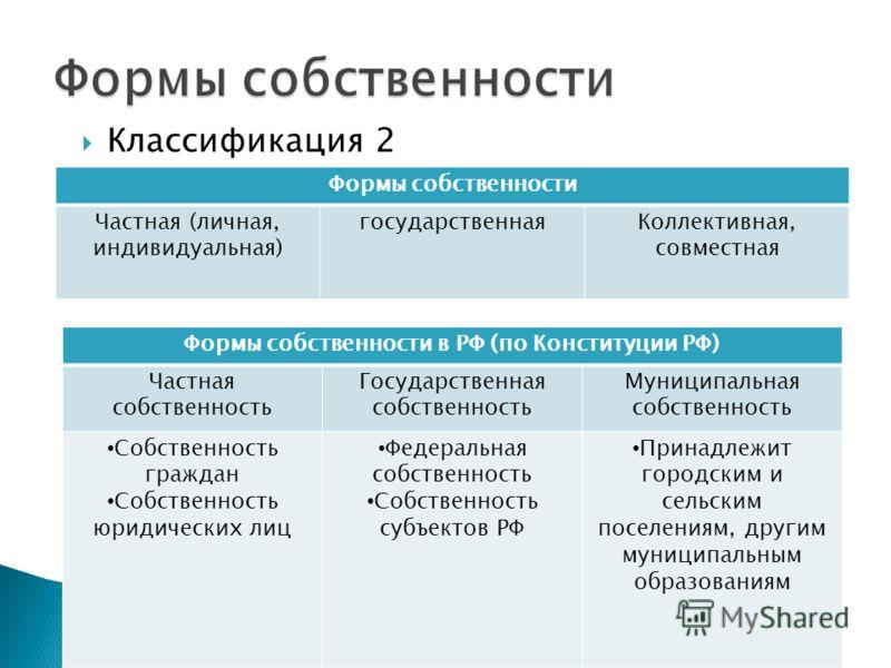 Классификация 2 Формы собственности Частная (личная, индивидуальная) государственнаяКоллективная, совместная Формы собственности в РФ (по Конституции РФ) Частная собственность Государственная собственность Муниципальная собственность Собственность гр