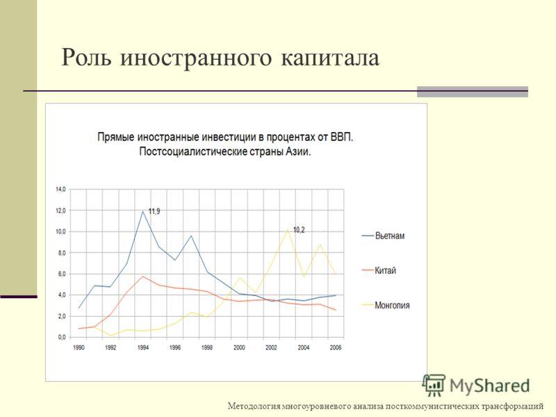 Методология многоуровневого анализа посткоммунистических трансформаций Роль иностранного капитала