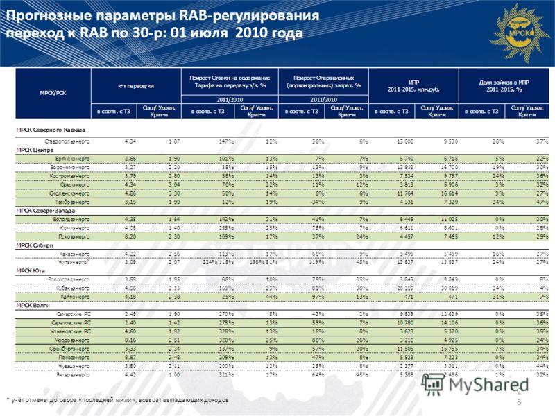 23 Прогнозные параметры RAB-регулирования переход к RAB по 30-р: 01 июля 2010 года * учёт отмены договора «последней мили», возврат выпадающих доходов