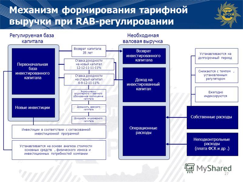 Механизм формирования тарифной выручки при RAB-регулировании 27 Ставка доходности на старый капитал 6-9-12-11-11%