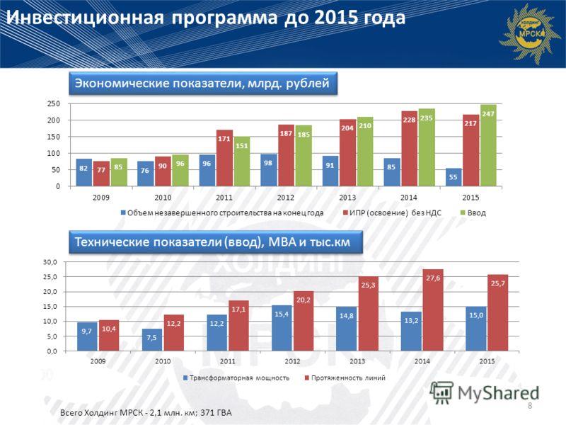Инвестиционная программа до 2015 года 8 Экономические показатели, млрд. рублей Технические показатели (ввод), МВА и тыс.км Всего Холдинг МРСК - 2,1 млн. км; 371 ГВА