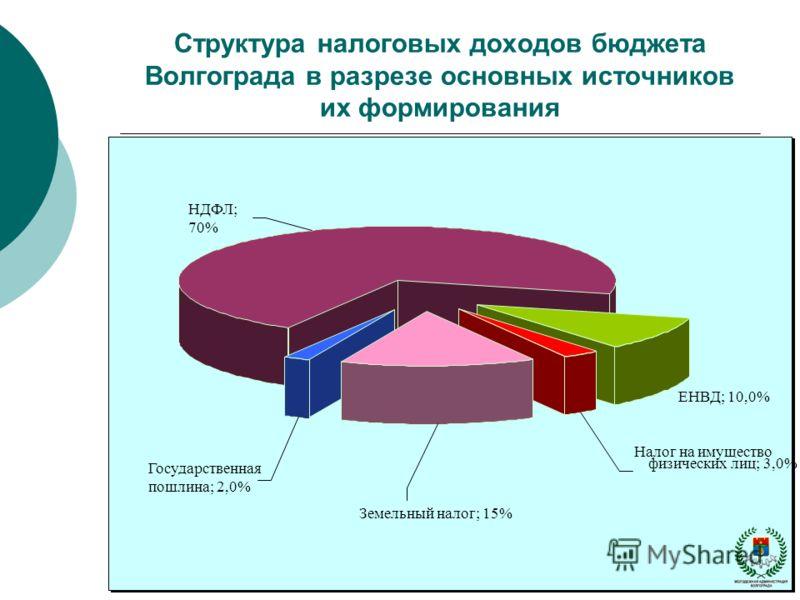 Структура налоговых доходов бюджета Волгограда в разрезе основных источников их формирования НДФЛ; 70% ЕНВД; 10,0% Налог на имущество физических лиц; 3,0% Государственная пошлина; 2,0% Земельный налог; 15%