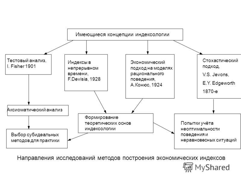 Стохастический подход, V.S. Jevons, E.Y. Edgeworth 1870-е Имеющиеся концепции индексологии Экономический подход на моделях рационального поведения, А.Конюс, 1924 Индексы в непрерывном времени, F.Devisia, 1928 Тестовый анализ, I. Fisher 1901 Аксиомати
