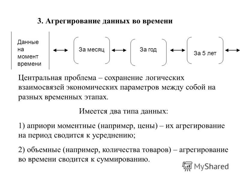 3. Агрегирование данных во времени Данные на момент времени За месяцЗа год За 5 лет Центральная проблема – сохранение логических взаимосвязей экономических параметров между собой на разных временных этапах. Имеется два типа данных: 1) априори моментн