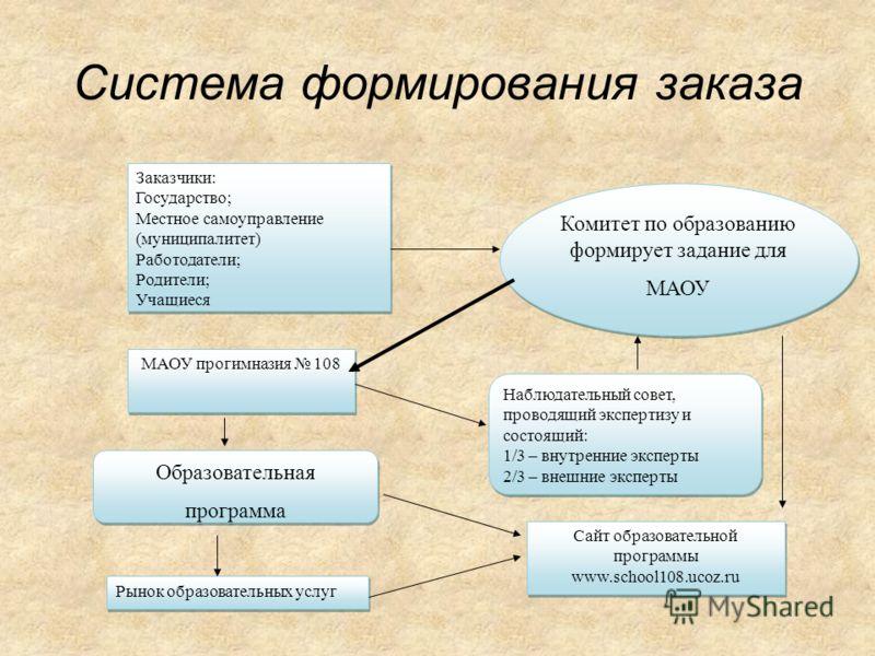 Система формирования заказа МАОУ прогимназия 108 Наблюдательный совет, проводящий экспертизу и состоящий: 1/3 – внутренние эксперты 2/3 – внешние эксперты Наблюдательный совет, проводящий экспертизу и состоящий: 1/3 – внутренние эксперты 2/3 – внешни