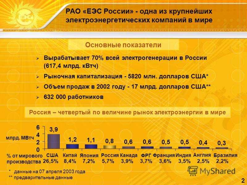 2 РАО «ЕЭС России» - одна из крупнейших электроэнергетических компаний в мире Основные показатели * данные на 07 апреля 2003 года ** предварительные данные Вырабатывает 70% всей электрогенерации в России (617,4 млрд. кВтч) Рыночная капитализация - 58