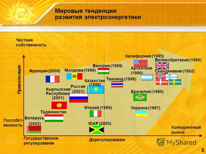 5 Мировые тенденции развития электроэнергетики Дерегулирование Приватизация Франция (2000) Венгрия (1999) Таиланд (1996) Италия (1999) Калифорния (1995) Великобритания (1990) Украина (1997) Скандинавия (1992) Частная собственность Госсобст- венность