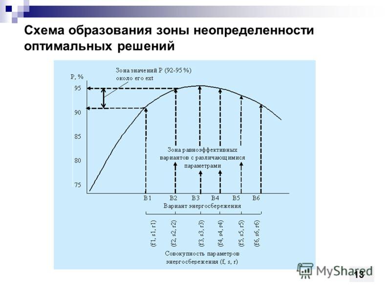 Схема образования зоны неопределенности оптимальных решений 13
