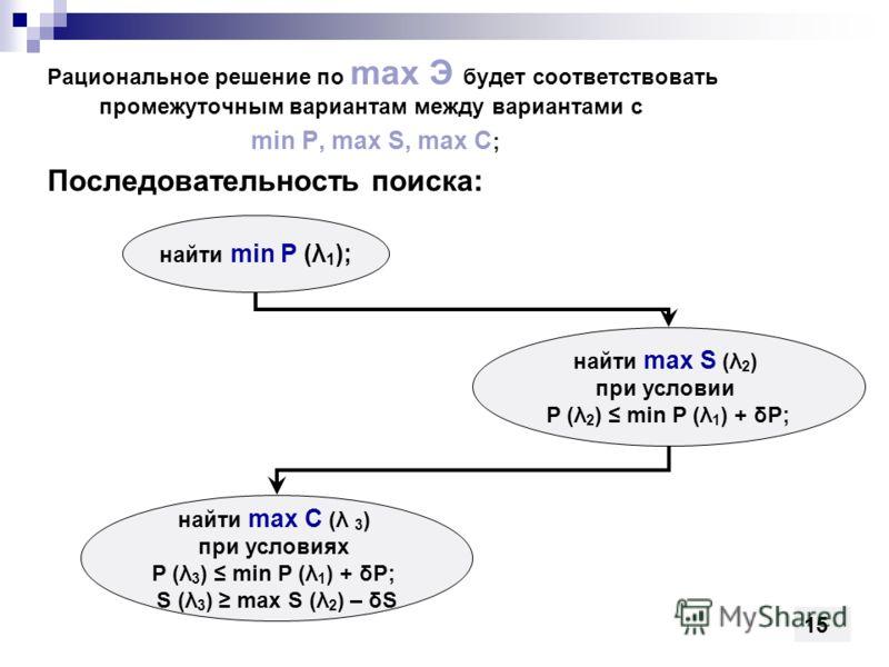 Рациональное решение по max Э будет соответствовать промежуточным вариантам между вариантами с min P, max S, max C ; Последовательность поиска: найти min P (λ 1 ); найти max S (λ 2 ) при условии P (λ 2 ) min P (λ 1 ) + δP; найти max C (λ 3 ) при усло