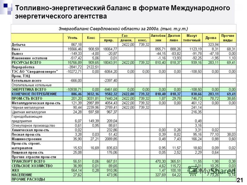 Топливно-энергетический баланс в формате Международного энергетического агентства 21