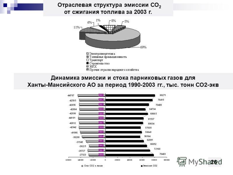 Отраслевая структура эмиссии СО 2 от сжигания топлива за 2003 г. Динамика эмиссии и стока парниковых газов для Ханты-Мансийского АО за период 1990-2003 гг., тыс. тонн СО2-экв 26