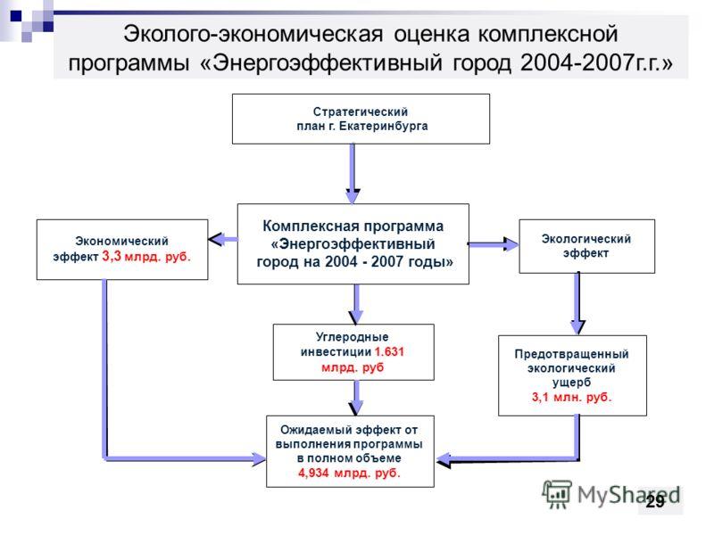 Комплексная программа «Энергоэффективный город на 2004 - 2007 годы» Углеродные инвестиции 1.631 млрд. руб Предотвращенный экологический ущерб 3,1 млн. руб. Экономический эффект 3,3 млрд. руб. Экологический эффект Ожидаемый эффект от выполнения програ