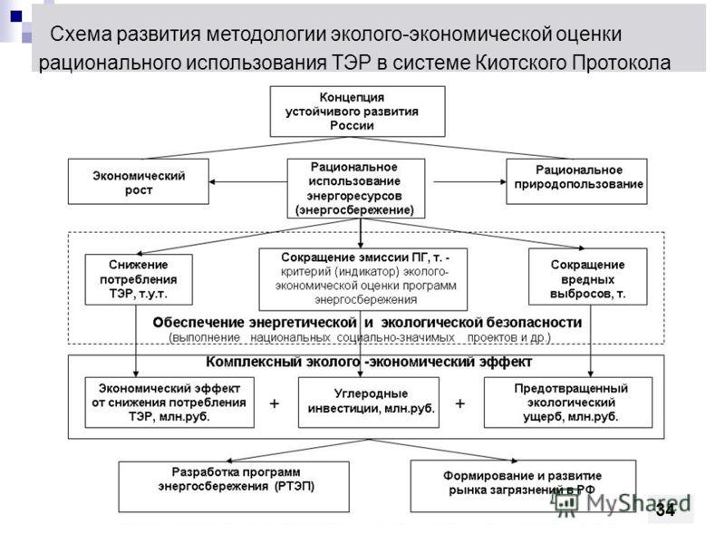 Схема развития методологии эколого-экономической оценки рационального использования ТЭР в системе Киотского Протокола 34