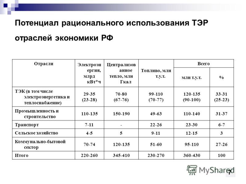 Потенциал рационального использования ТЭР отраслей экономики РФ Отрасли Электроэн ергия, млрд кВт*ч Централизов анное тепло, млн Гкал Топливо, млн т.у.т. Всего млн т.у.т.% ТЭК (в том числе электроэнергетика и теплоснабжение) 29-35 (23-28) 70-80 (67-7