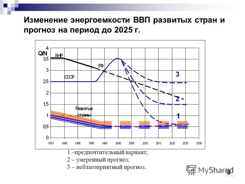 Изменение энергоемкости ВВП развитых стран и прогноз на период до 2025 г. 1 –предпочтительный вариант; 2 – умеренный прогноз; 3 – неблагоприятный прогноз. 8