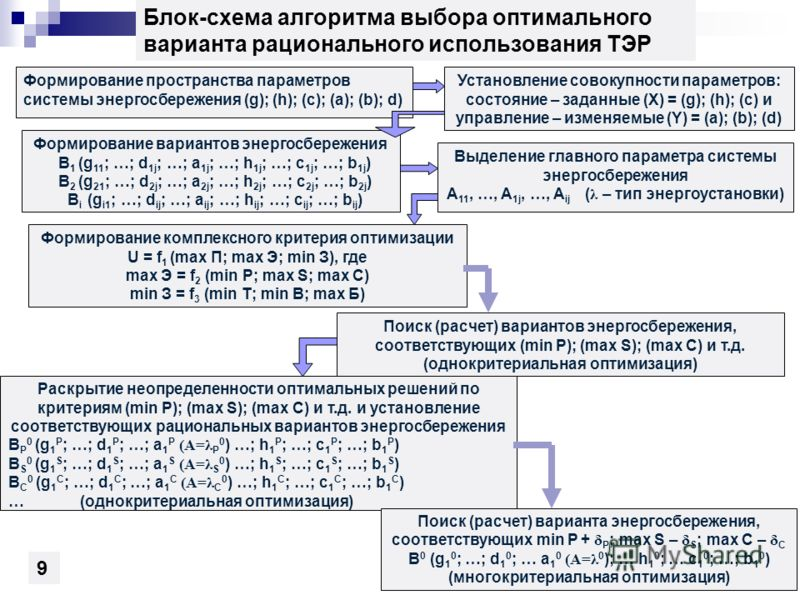 Блок-схема алгоритма выбора оптимального варианта рационального использования ТЭР Формирование пространства параметров системы энергосбережения (g); (h); (c); (a); (b); d) Установление совокупности параметров: состояние – заданные (X) = (g); (h); (c)