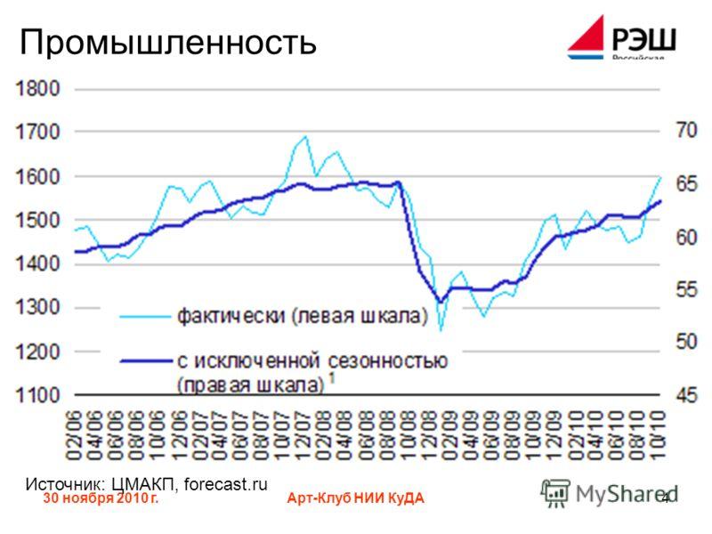 30 ноября 2010 г.Арт-Клуб НИИ КуДА4 Промышленность Источник: ЦМАКП, forecast.ru