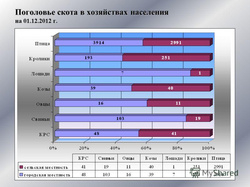 Поголовье скота в хозяйствах населения на 01.12.2012 г.